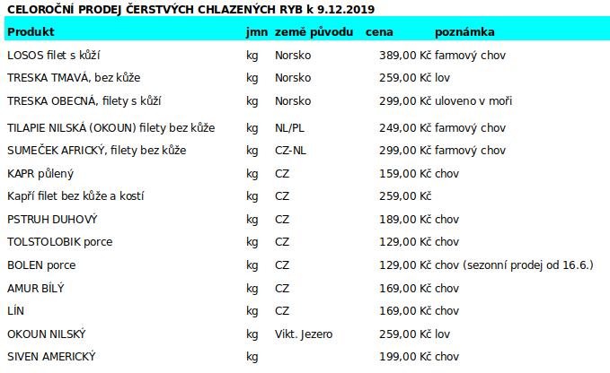 CELOROČNÍ PRODEJ ČERSTVÝCH CHLAZENÝCH RYB k 9.12.2019